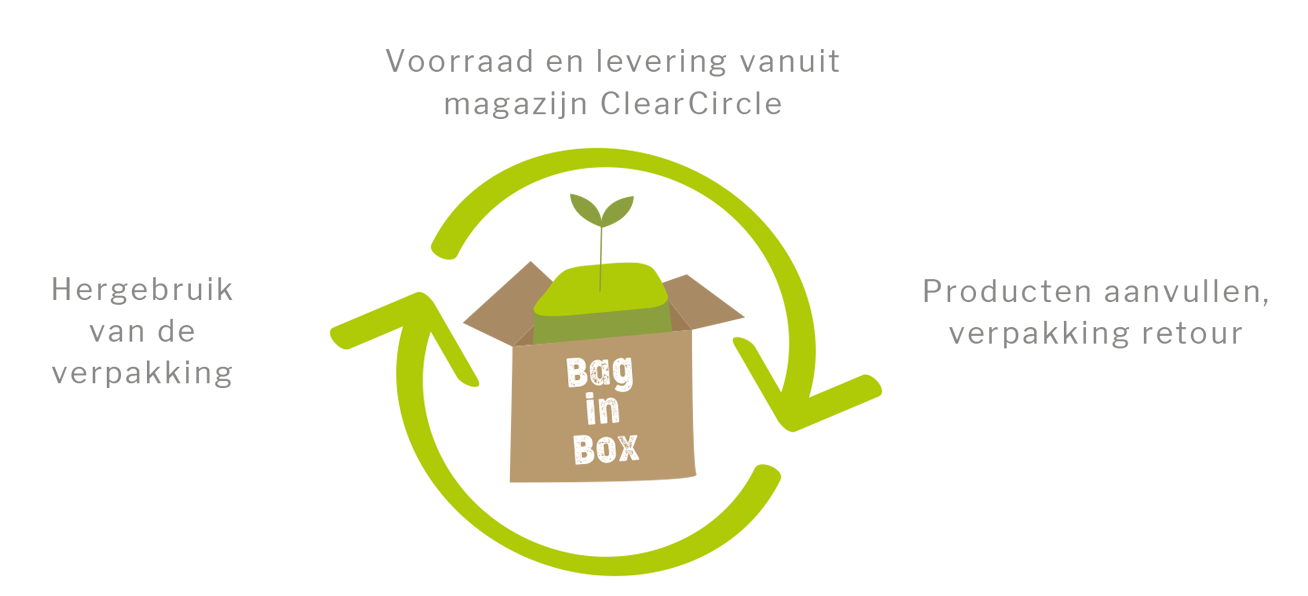 Clearcircle.nl Bag in box